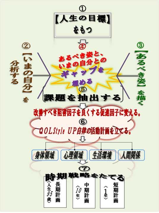 QOL Style学 Vol.2『自律する自分戦略』自分の生き方を、あらためて考える(健康・生きがい分野担当 研究委員 堀内仁)