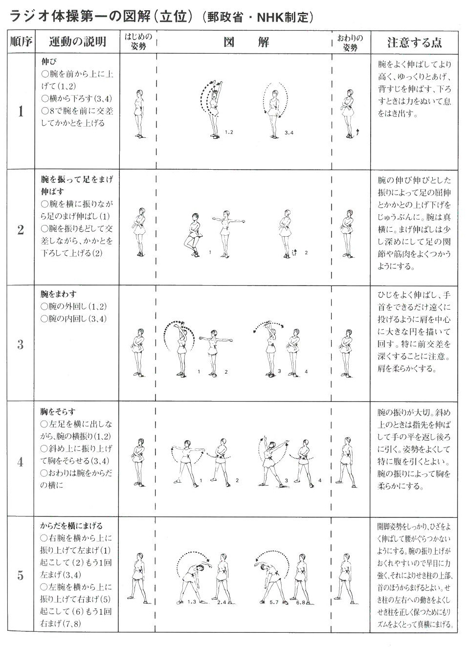 運動は健康寿命を延ばす ラジオ体操の薦めVol5  <ラジオ体操第一>