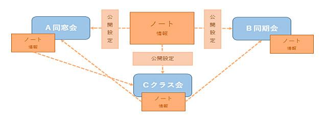 同窓会のホームページを中心に集うSNS、同窓会に特化したWebサービス 「同窓会やろうよ!」http://yarouyo.jp