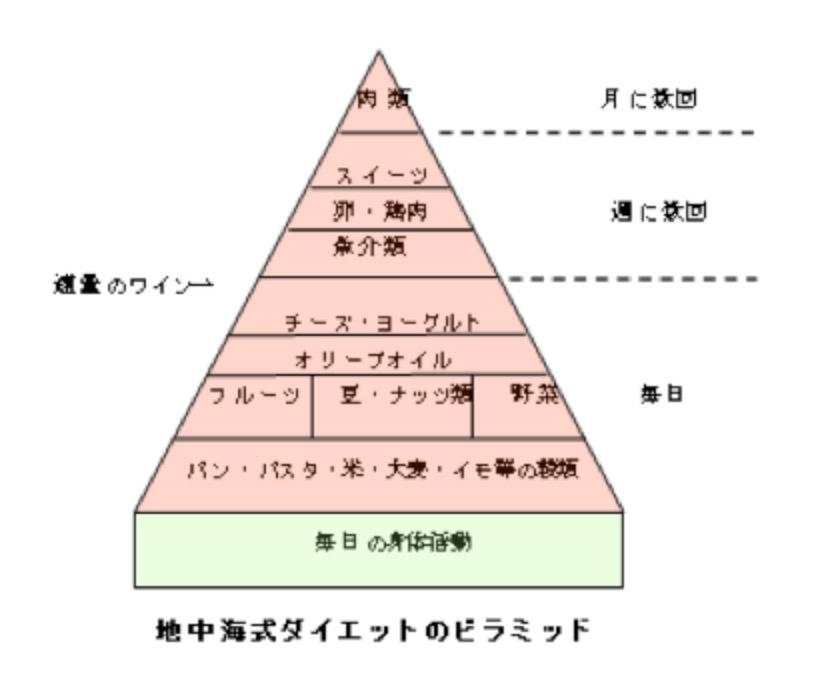 地中海式ダイエットのピラミッド
