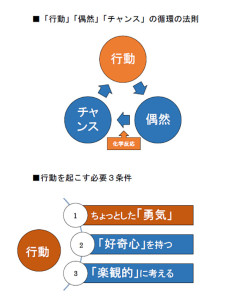 「行動」「偶然」「チャンス」の循環の法則と行動を起こす必要3条件